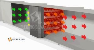 sistema de calefacción secuencia de aire forzado